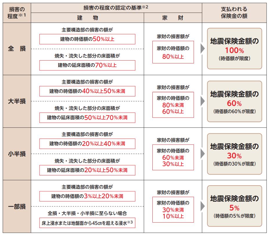 火災保険・地震保険の概況