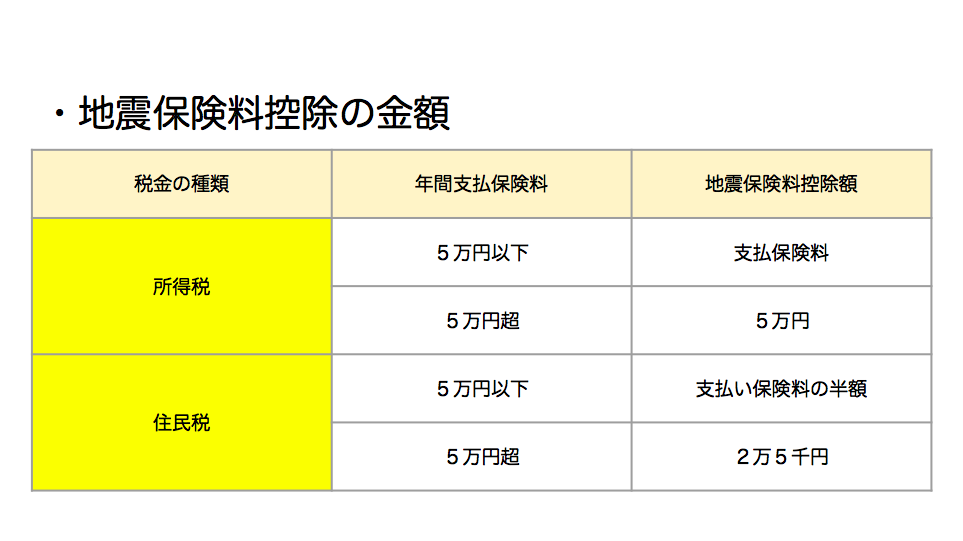 地震保険料控除の金額