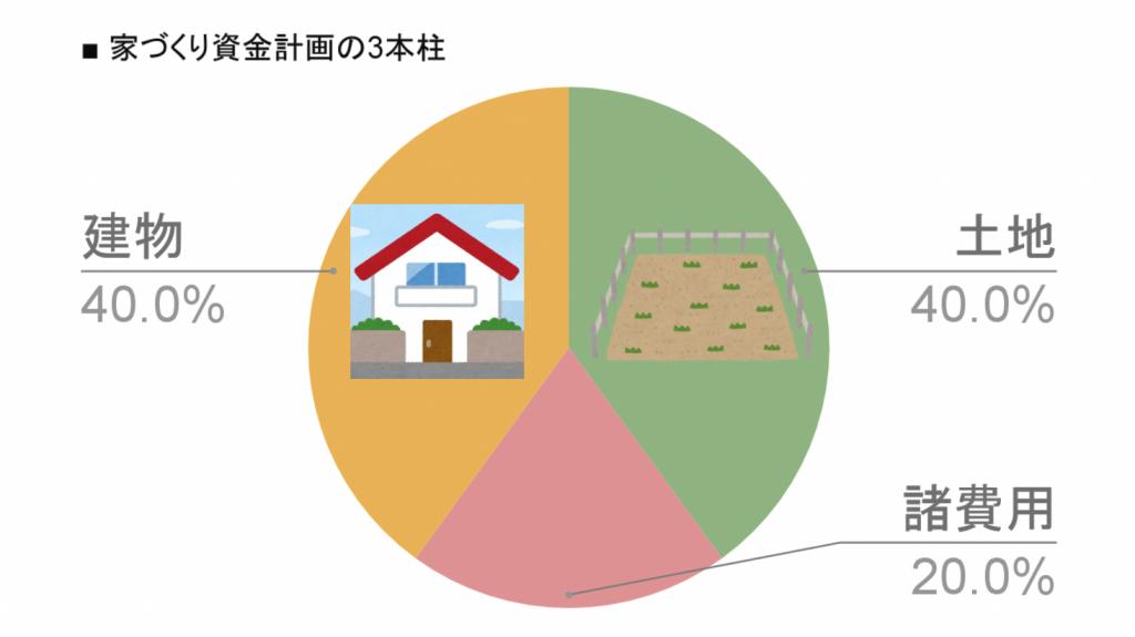 家づくり資金計画の3本柱