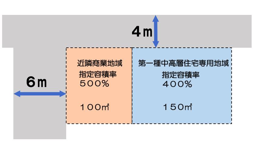 容積率の計算例