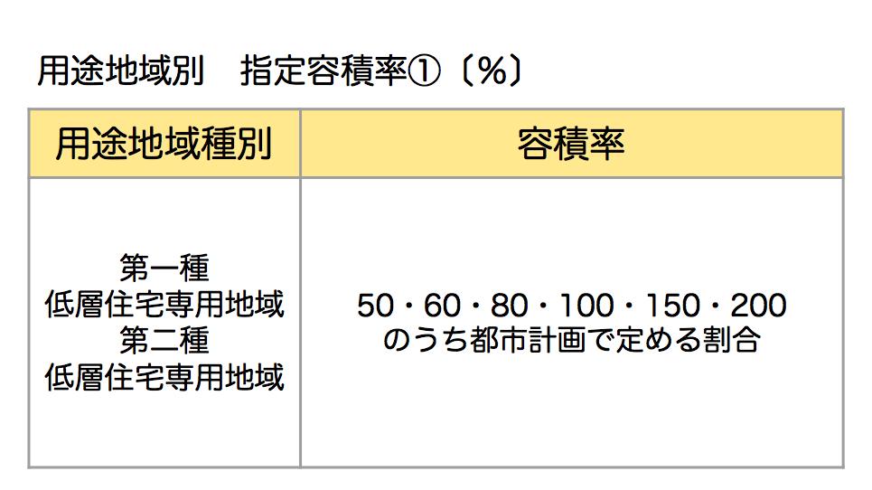 指定容積率①