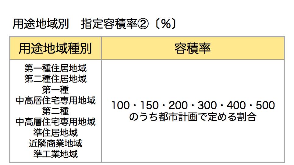 指定容積率②