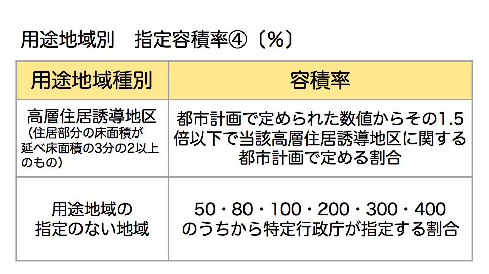 指定容積率④