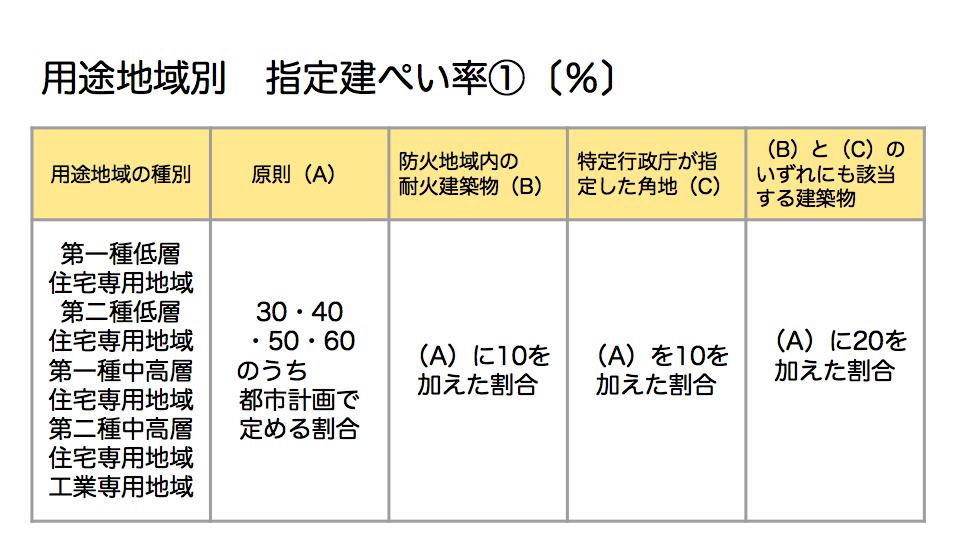 用途地域別 指定建ぺい率①