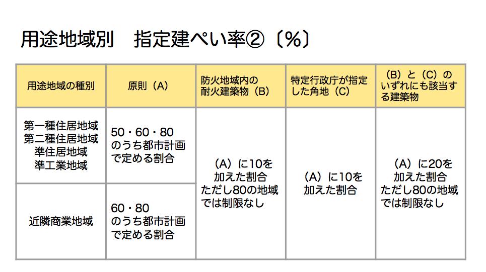 用途地域別 指定建ぺい率②