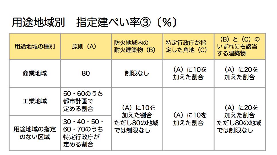 用途地域別 指定建ぺい率③