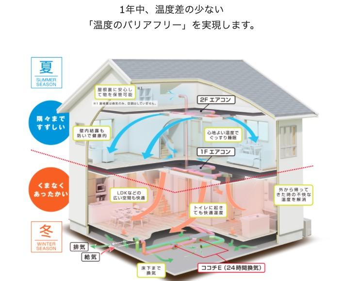 パパまるハウスのZ空調システム